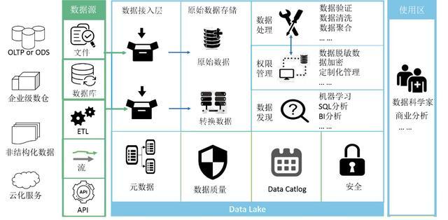 什么是数据湖?数据湖和数据仓库有什么区别?