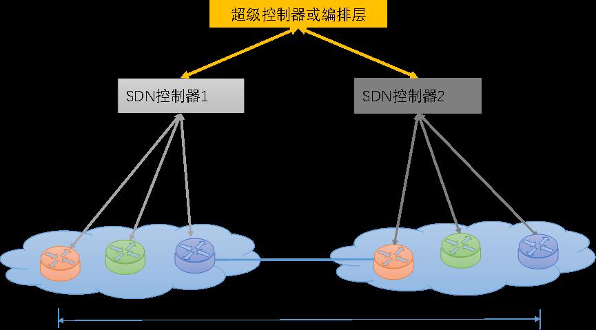 如何分阶段实现广域网SDN功能与架构