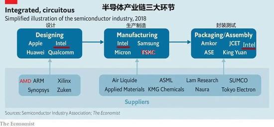 Intel走下神坛,台积电登基