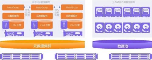 XSKY星辰天合发布全新下一代分布式文件系统XGFS