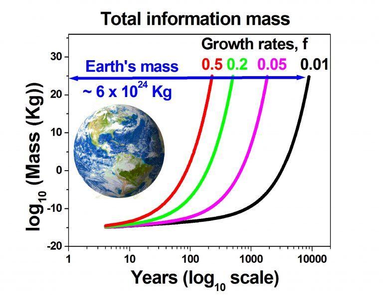 2245年,数字内容有望达到地球质量的一半,地球将不堪重负!
