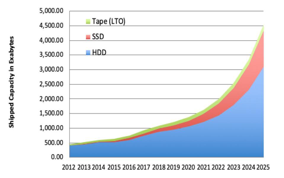 2020年第2季度:HDD硬盘出货量下降了12.4%,价格略涨