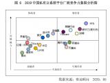 赛迪顾问发布《2020私有云系统平台市场研究》白皮书,中国私有云系统平台厂商竞争力象限分析图