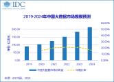 IDC:增幅领跑全球,中国大数据市场规模将在2020年达到104.2亿美元