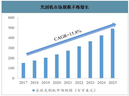 2020年光刻机市场规模及市场发展前景分析