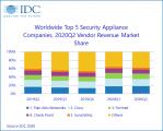 2020年第二季度全球安全设备市场增长8%,受益于UTM需求和强劲的区域趋势