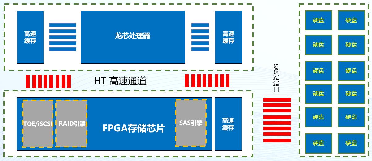 潮数推出自主芯片双活控制架构灾备存储