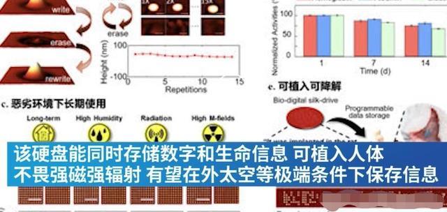 可植入人体,中国科学家发明基于蚕丝蛋白的存储器