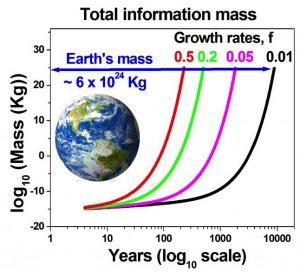 到2245年,全球数字内容有望达到地球一半的质量