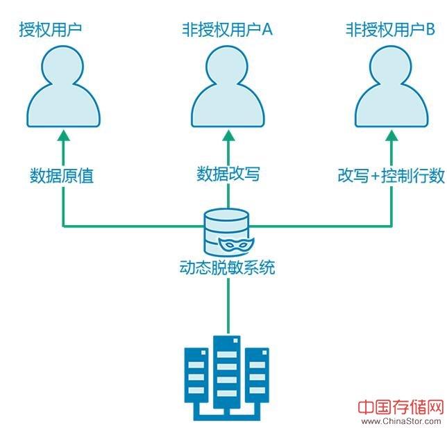潮数推出构建数据库安全防线全面解决方案