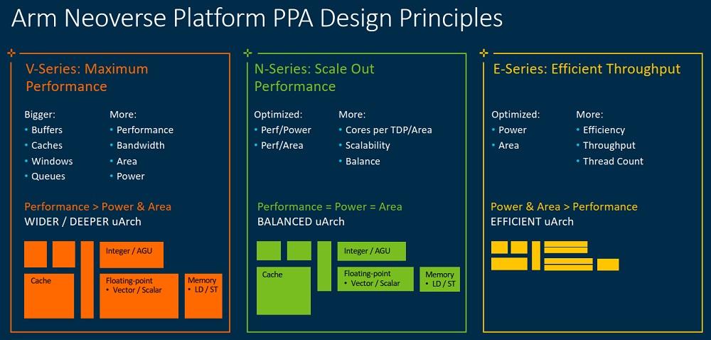 ARM 发布新Neoverse平台发展路线图,瞄准HPC高性能计算