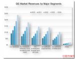 2020年全球量子计算市场容量估计为3.2亿美元