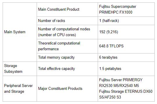 富士通将为佳能提供超级计算机系统