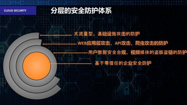 Akamai边缘安全产品为企业保障信息安全的同时 如何降本增效?