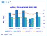 IDC 中国PC显示器数据跟踪报告:疫情背景下的消费市场仍然充满活力