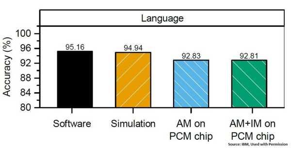 科研:IBM将PCM置于超维计算的核心