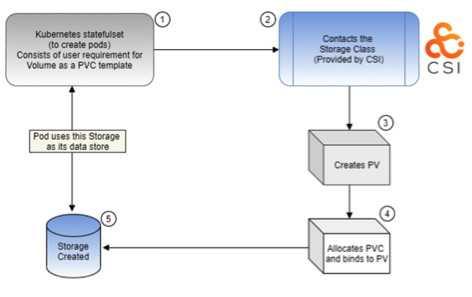 科研:Msys存储专家提出在Kubernetes中进行动态存储配置建议