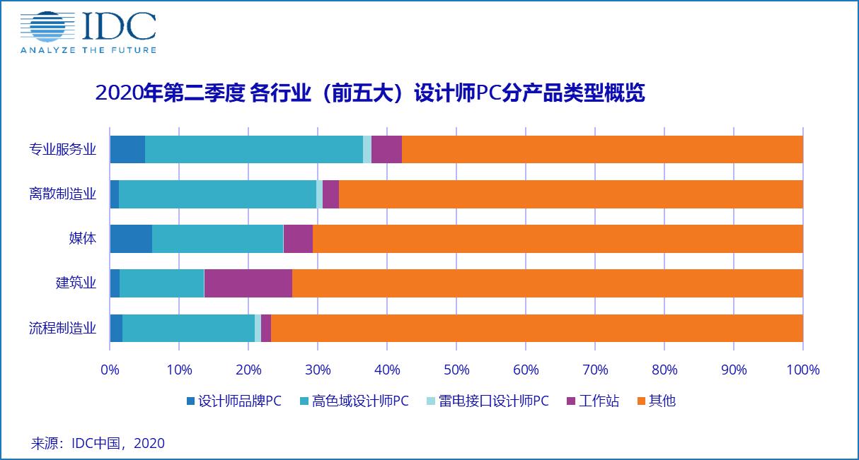 IDC:中国商用PC市场正在恢复,2020年二季度出货量达到615.9万台