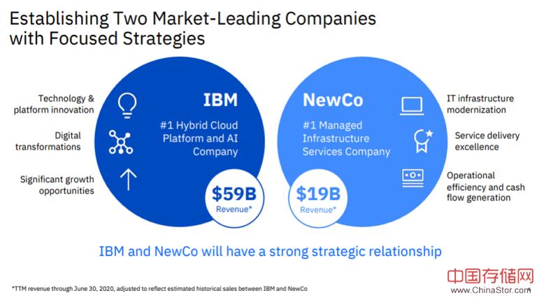 IBM押注万亿美元的混合云市场,分拆IT部门