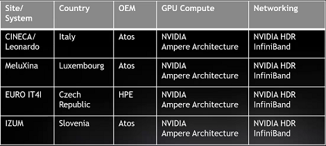 "Nvidia和EuroHPC合作四台超级计算机,包括大型系统""莱昂纳多"""