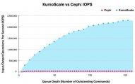 恺侠:基于NVMe-oF技术的KumoScale存储软件与Ceph软件相比快60倍