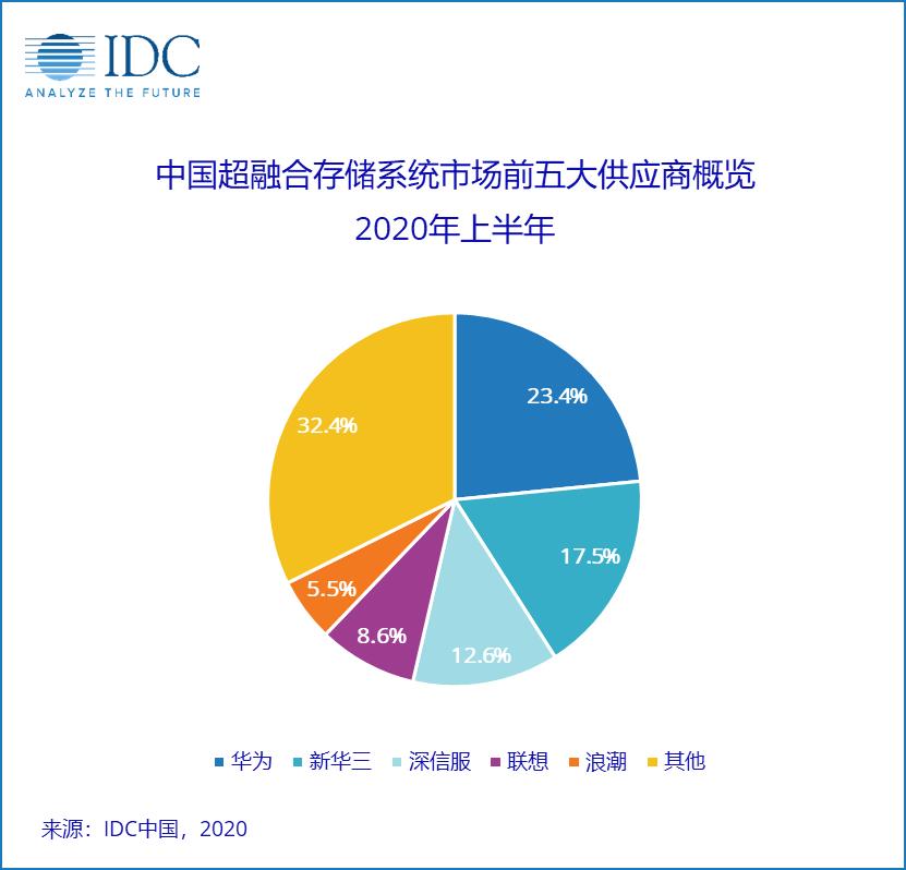 2020第二季度中国软件定义存储(SDS)及超融合存储(HCI)系统市场追踪报告