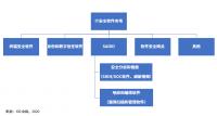 2020年上半年中国IT安全软件市场跟踪报告,整体收入为5.5亿美元