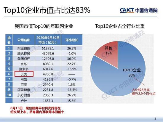 中国信通院:2020年三季度我国上市互联网企业总市值16.8万亿元