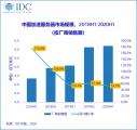《中国半年度加速计算市场(2020上半年)跟踪》:加速服务器市场规模达到12.9亿美元