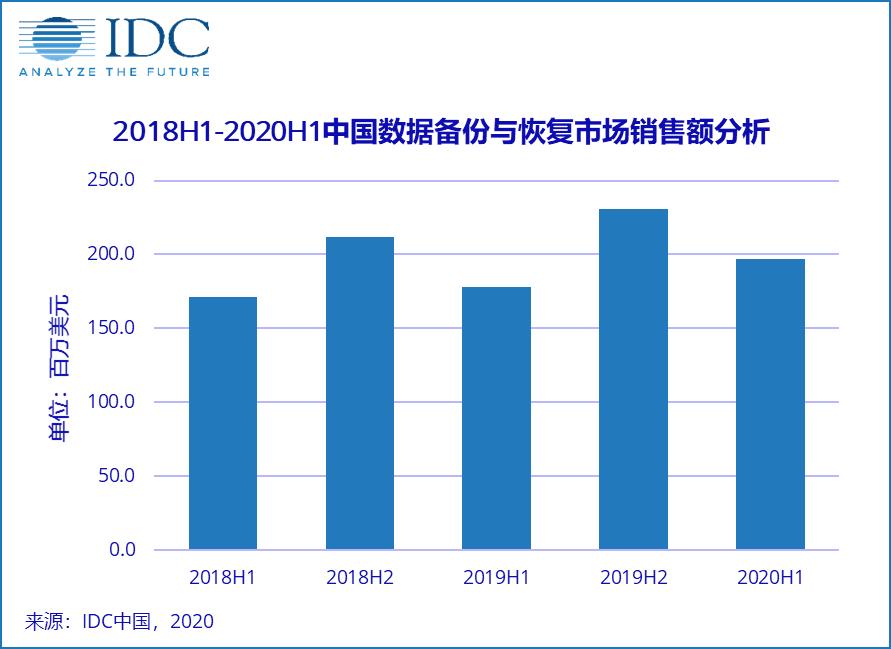 中国数据备份与恢复系统市场跟踪报告,2020年上半年数据备份与恢复市场增长超过10%