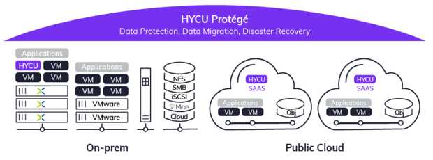 HYCU推出适用于Google Cloud的SAP HANA数据保护即服务解决方案