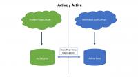 灾备建设系统:双活数据中心的建设原则