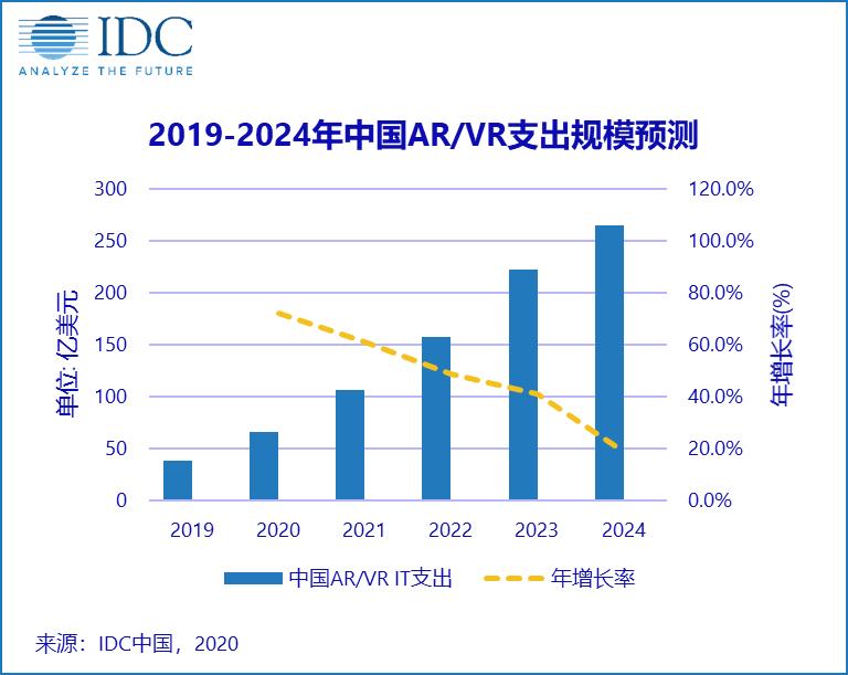 《IDC全球增强与虚拟现实支出指南》:2020年中国市场规模预计将达66亿美元