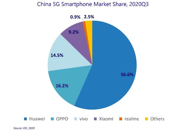 需求疲软和产品供应延迟,2020年第三季度5G智能手机市场下降了14.3%