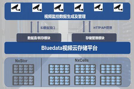 瑞驰全ARM架构存储,为中电鸿信视频监控系统赋能
