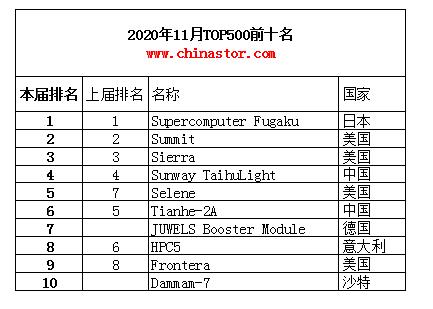2019年11月全球TOP500超级计算机榜单公布,更新之少创历史记录