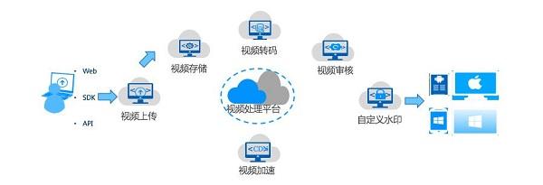 世界互联网大会召开,CDS首云多款产品发布赋能数字未来
