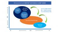 昆腾扩展ActiveScale对象存储产品组合
