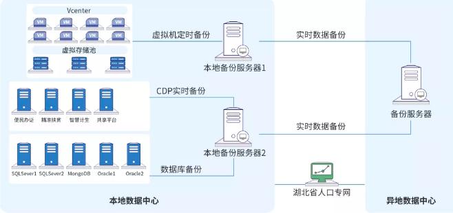 英方软件助力湖北省卫健委建立异地灾备
