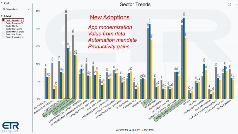 云,容器,AI和RPA将推动2021年强劲的技术支出反弹