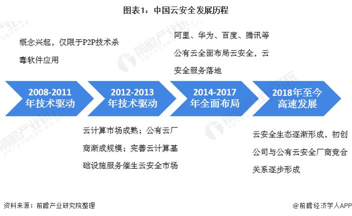 云安全投融资热度大,2020年中国云安全行业市场现状与发展趋势分析