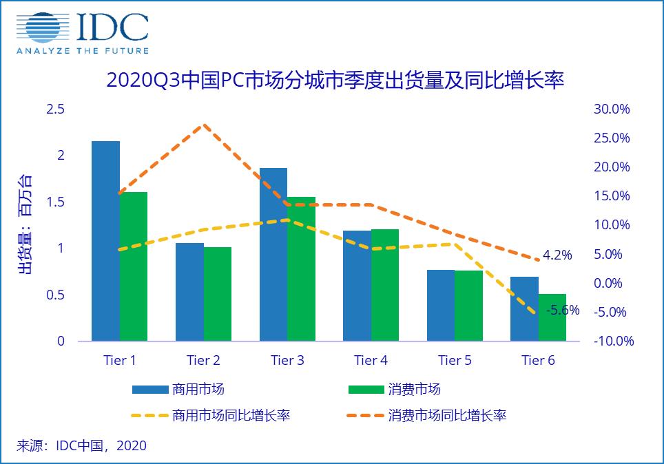 《IDC 2020Q3中国PC分城市季度跟踪报告》,二三级城市带动PC市场增长