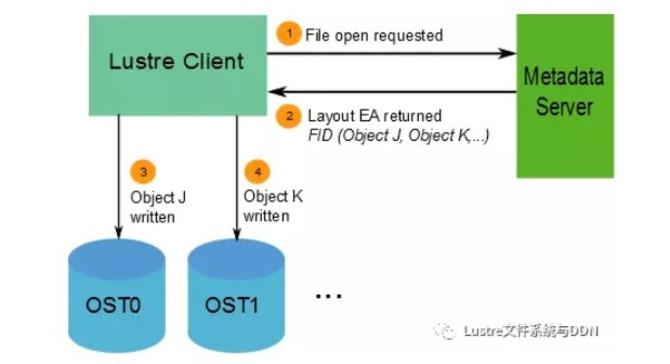 深入了解 Lustre文件系统及架构,组建介绍及存储机制