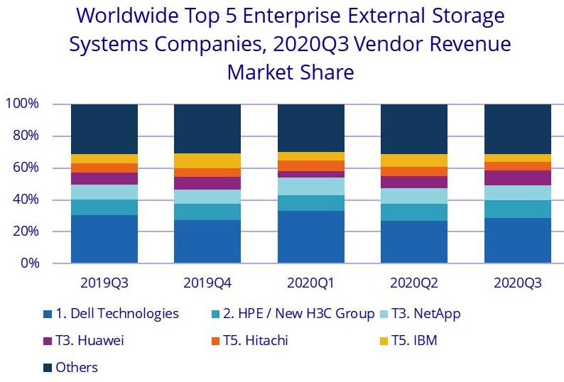 IDC全球企业存储系统季度跟踪报告:20年第三季度外部存储系统市场依然低迷