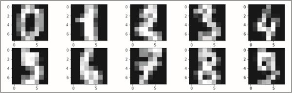 手把手教你用Matplotlib进行数据可视化