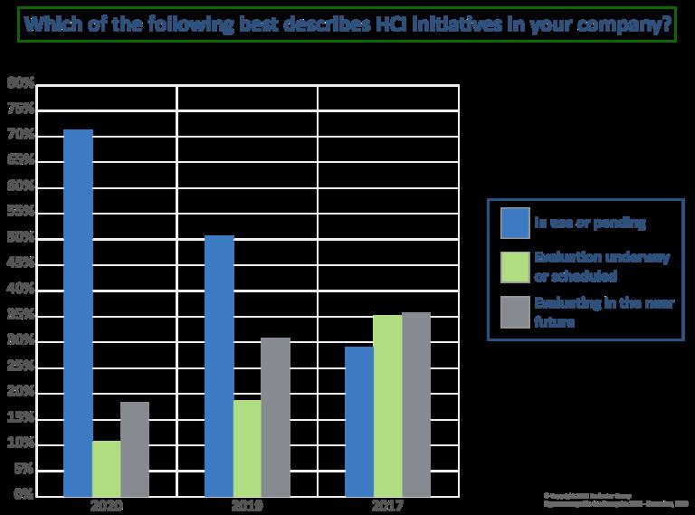 2020超融合报告:超融合HCI已经成为私有和混合云基础架构的首选解决方案