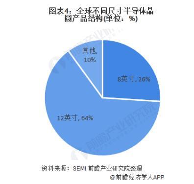2021年芯气象展望:8英寸受捧,中国厂商有哪些机遇与挑战?