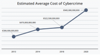 McAfee 预计网络犯罪给世界经济造成的损失超过 1 万亿美元