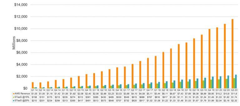 AWS成为收入排名第一的企业存储供应商