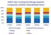 2020第三季度IDC EMEA季度磁盘存储系统跟踪报告:只有华为是增长的